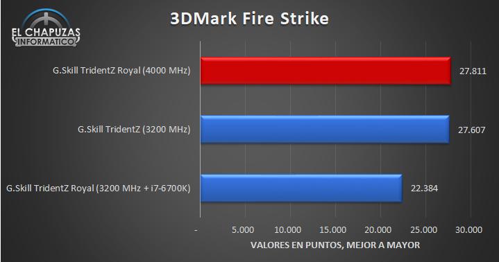G.Skill TridentZ Royal 4000 MHz Pruebas 07 20