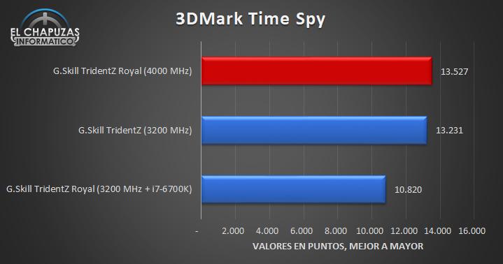 G.Skill TridentZ Royal 4000 MHz Pruebas 08 21