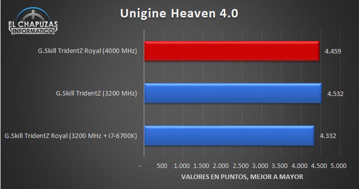 G.Skill TridentZ Royal 4000 MHz Pruebas 09 22