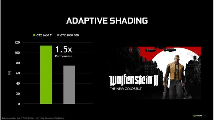 GeForce GTX 1660 Ti vs GeForce GTX 1060 Wolfenstein II