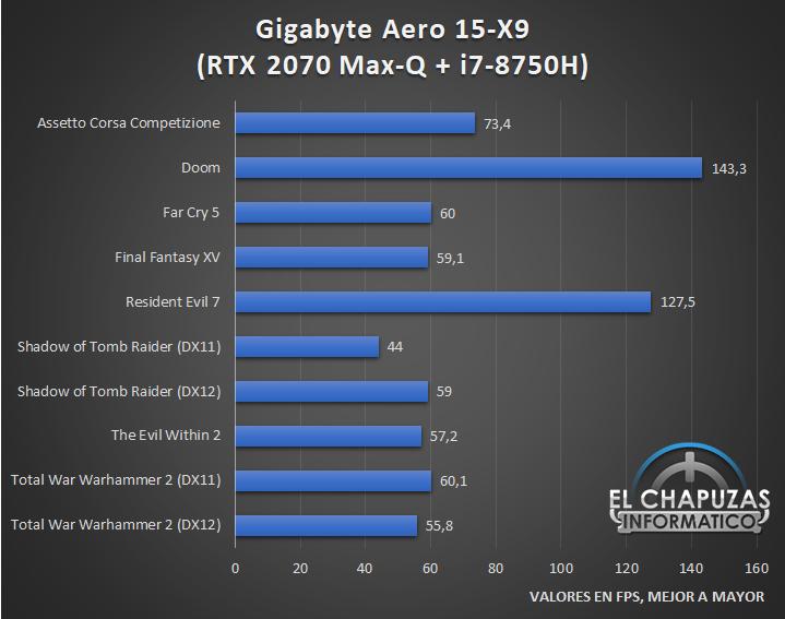 Gigabyte Aero 15 X9 Juegos 1 23