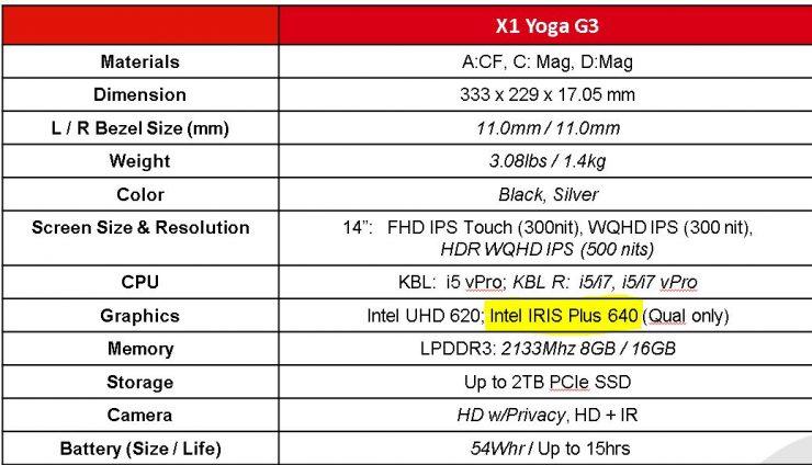 Intel IRIS Plus 640