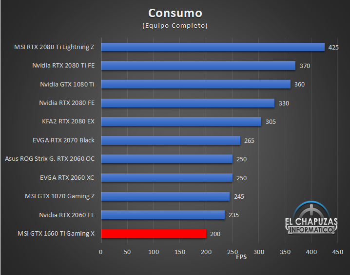 MSI GeForce GTX 1660 Ti Gaming X Consumo