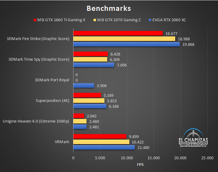 MSI GeForce GTX 1660 Ti Gaming X Benchmarks