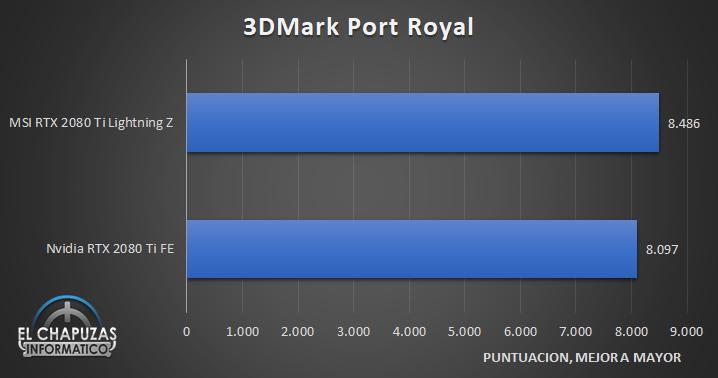 MSI GeForce RTX 2080 Ti Lightning Z Benchmarks 4 33