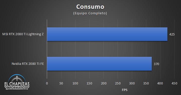 MSI GeForce RTX 2080 Ti Lightning Z Consumo