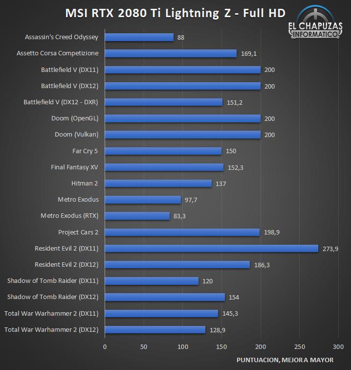 MSI GeForce RTX 2080 Ti Lightning Z Juegos FHD 1 37