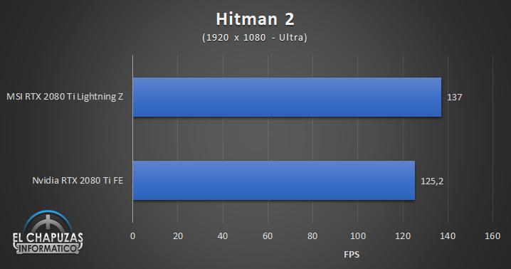 MSI GeForce RTX 2080 Ti Lightning Z Juegos FHD 8 44