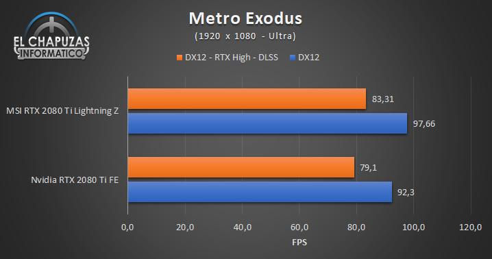 MSI GeForce RTX 2080 Ti Lightning Z Juegos FHD 9 45