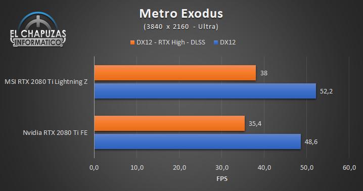 MSI GeForce RTX 2080 Ti Lightning Z Juegos UHD 9 71