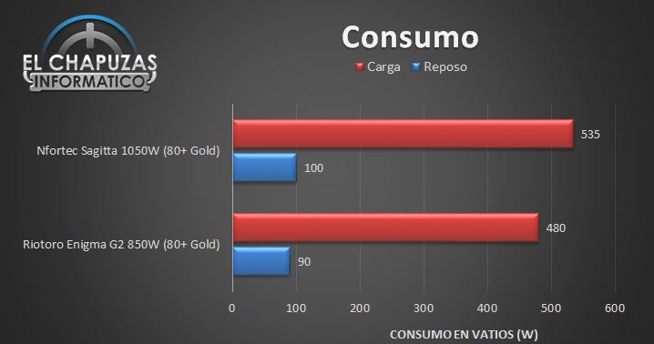 Nfortec Sagitta Consumo