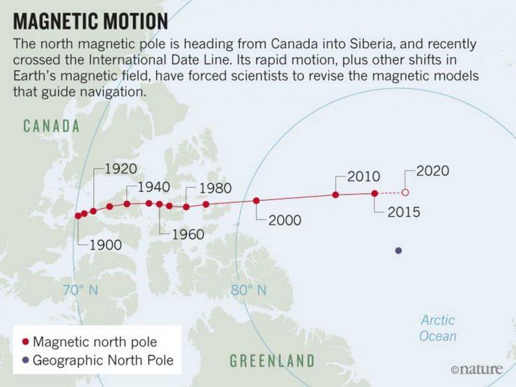 Polo Norte magnético 740x555 0