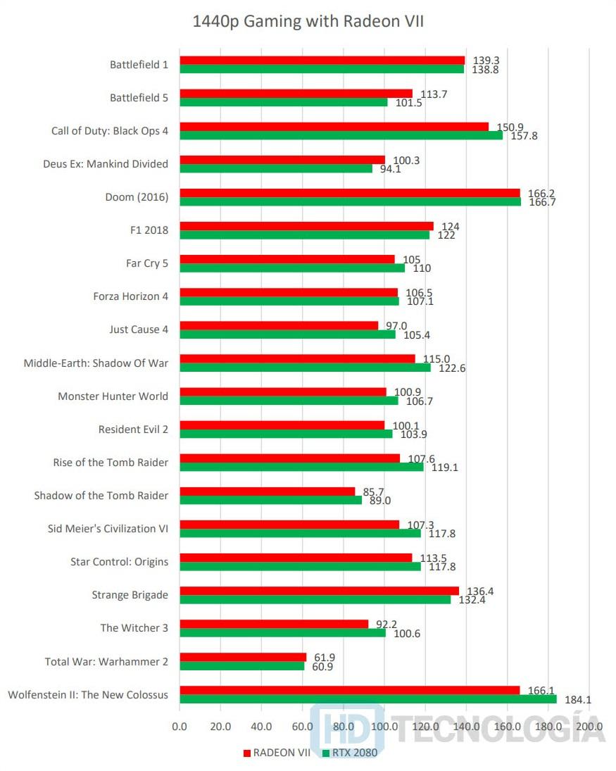 Radeon VII vs GeForce RTX 2080 review 2K