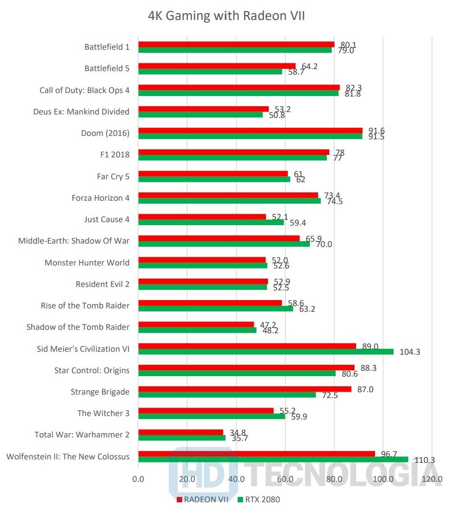 Radeon VII vs GeForce RTX 2080 review 4K