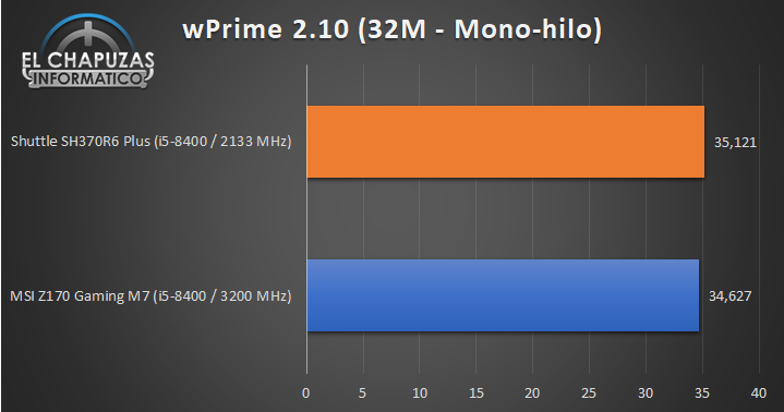 Shuttle SH370R6 Plus 01 Benchmarks 2 24