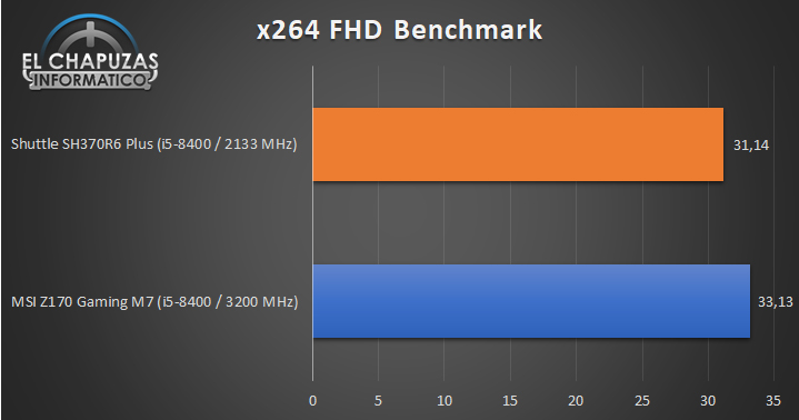 Shuttle SH370R6 Plus 01 Benchmarks 4 26