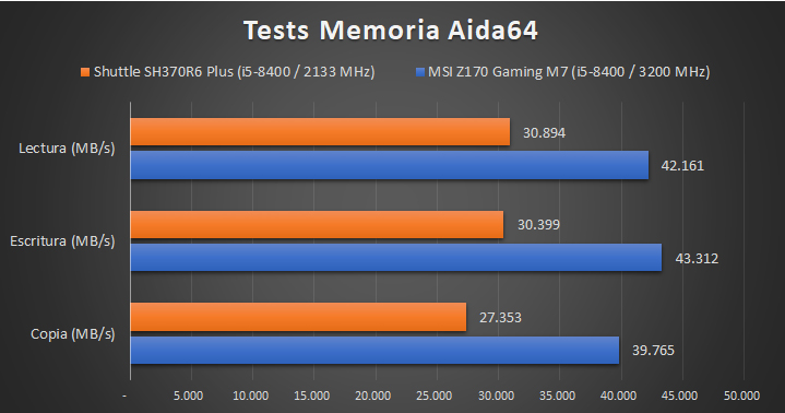 Shuttle SH370R6 Plus 01 Benchmarks 6 28