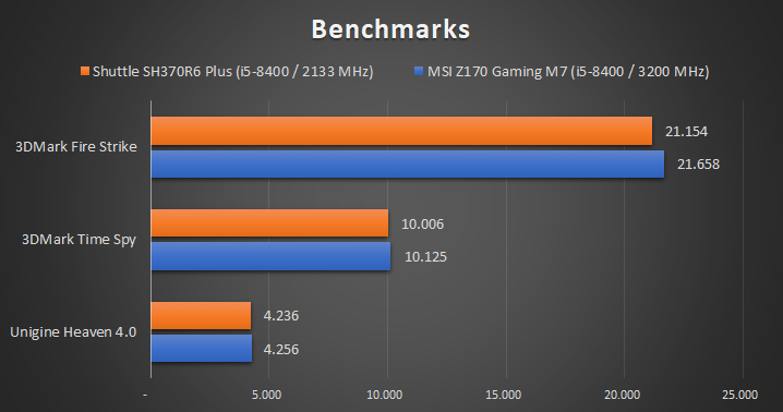 Shuttle SH370R6 Plus 01 Benchmarks 7 29
