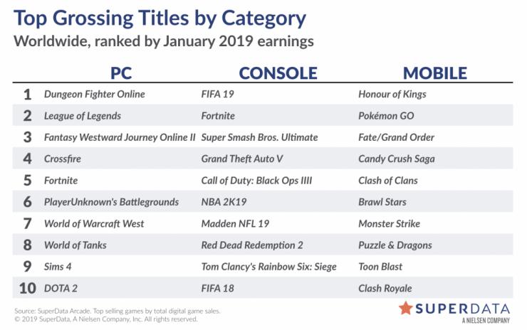 Superdata juegos ingresos enero 2018 740x464 0
