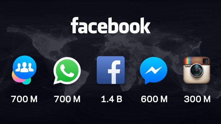 Facebook WhatsApp Instagram Messenger