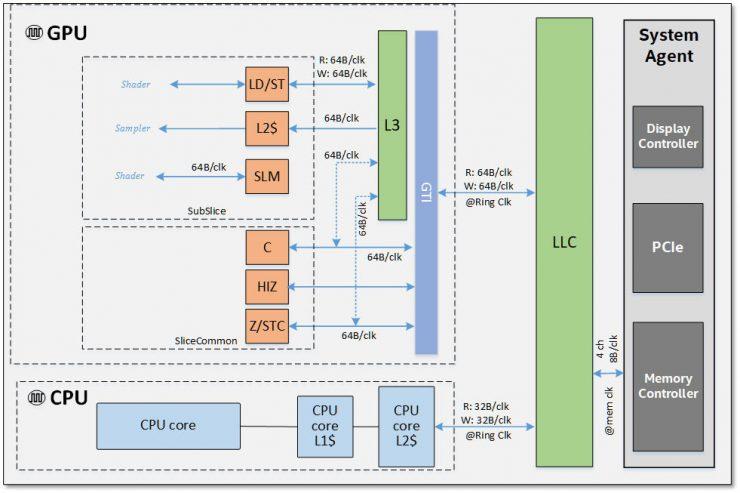 Arquitectura Intel Gen11 2 740x493 1