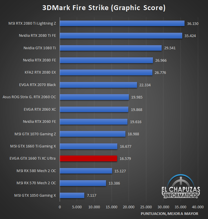 EVGA GeForce GTX 1660 Ti XC Ultra Benchmarks 1 20