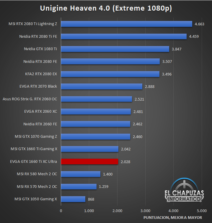 EVGA GeForce GTX 1660 Ti XC Ultra Benchmarks 4 23