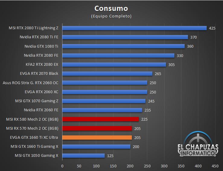 EVGA GeForce GTX 1660 Ti XC Ultra Consumo