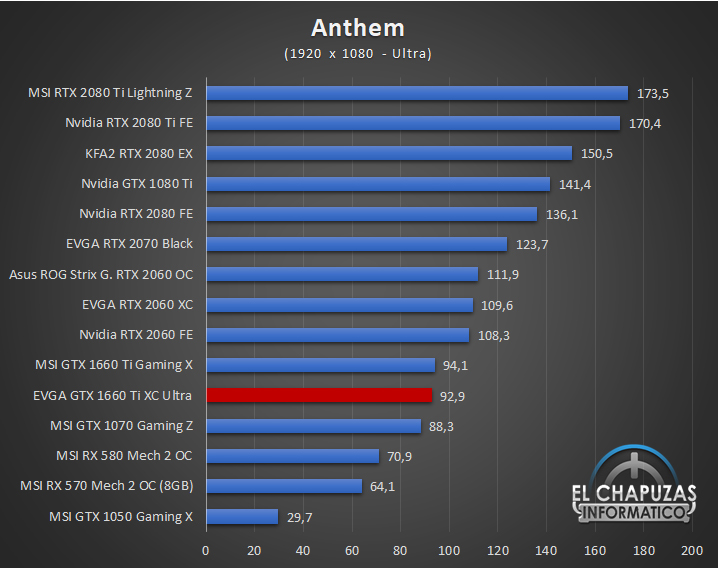 EVGA GeForce GTX 1660 Ti XC Ultra Juegos FHD 1 25