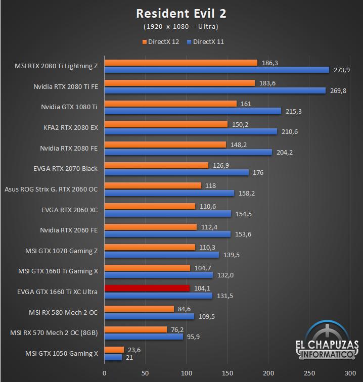 EVGA GeForce GTX 1660 Ti XC Ultra Juegos FHD 11 35