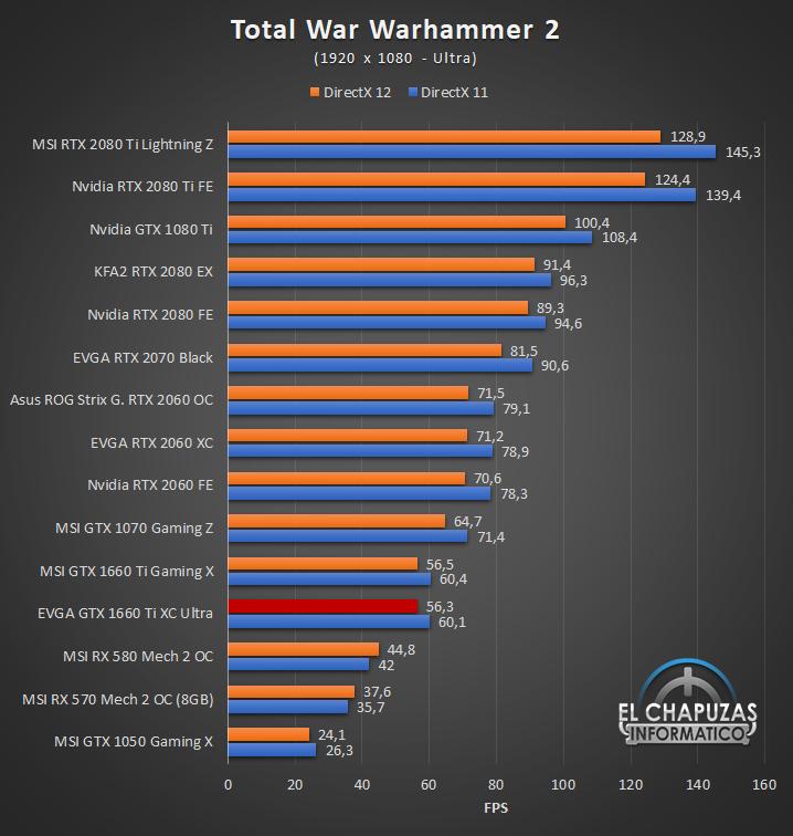 EVGA GeForce GTX 1660 Ti XC Ultra Juegos FHD 13 37