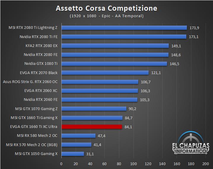 EVGA GeForce GTX 1660 Ti XC Ultra Juegos FHD 3 27