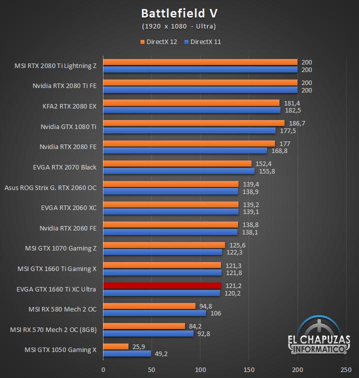 EVGA GeForce GTX 1660 Ti XC Ultra Juegos FHD 4 28
