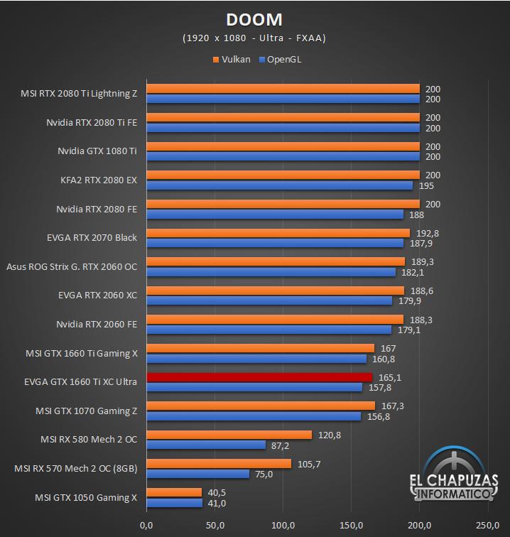 EVGA GeForce GTX 1660 Ti XC Ultra Juegos FHD 5 29