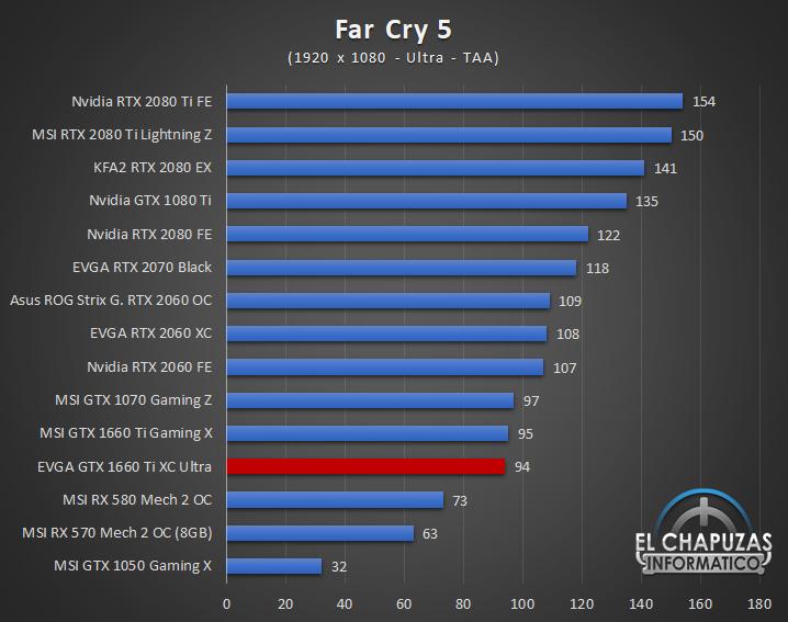 EVGA GeForce GTX 1660 Ti XC Ultra Juegos FHD 6 30