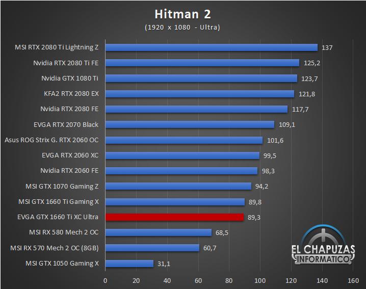 EVGA GeForce GTX 1660 Ti XC Ultra Juegos FHD 8 32
