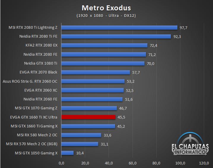 EVGA GeForce GTX 1660 Ti XC Ultra Juegos FHD 9 33