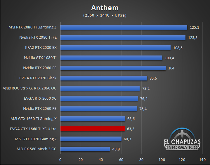 EVGA GeForce GTX 1660 Ti XC Ultra Juegos QHD 1 38