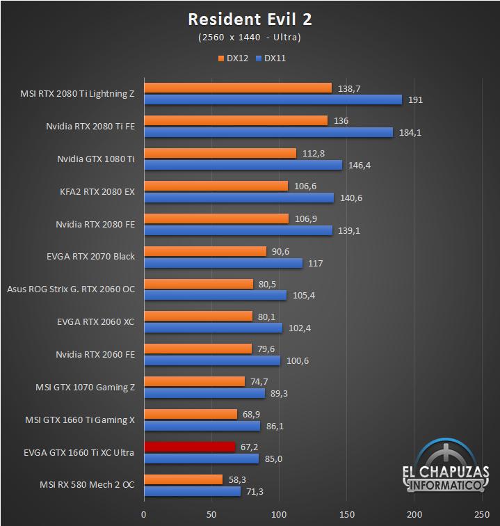 EVGA GeForce GTX 1660 Ti XC Ultra Juegos QHD 11 48