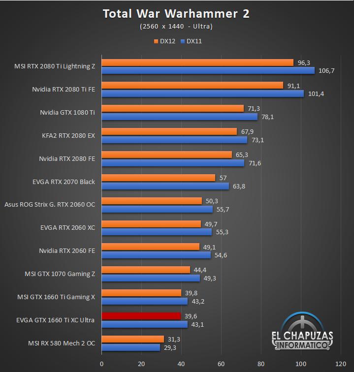 EVGA GeForce GTX 1660 Ti XC Ultra Juegos QHD 13 50