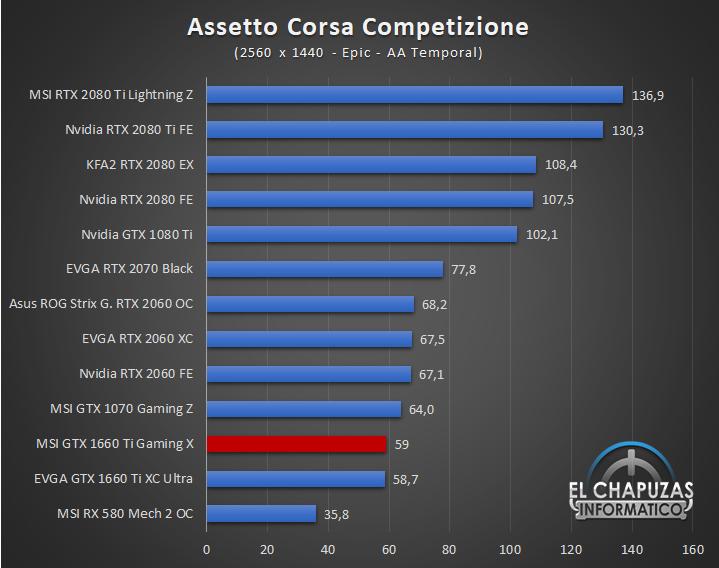 EVGA GeForce GTX 1660 Ti XC Ultra Juegos QHD 3 40