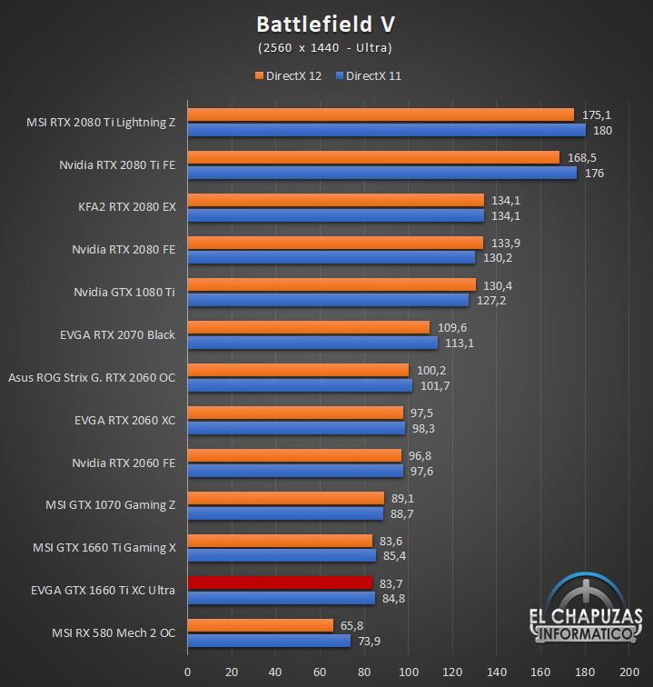EVGA GeForce GTX 1660 Ti XC Ultra Juegos QHD 4 41