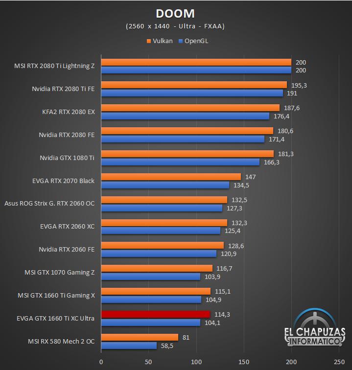EVGA GeForce GTX 1660 Ti XC Ultra Juegos QHD 5 42