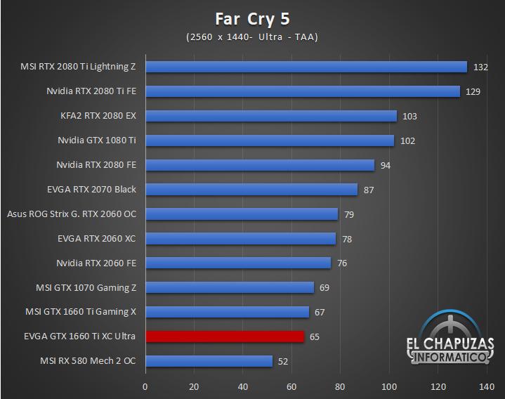EVGA GeForce GTX 1660 Ti XC Ultra Juegos QHD 6 43