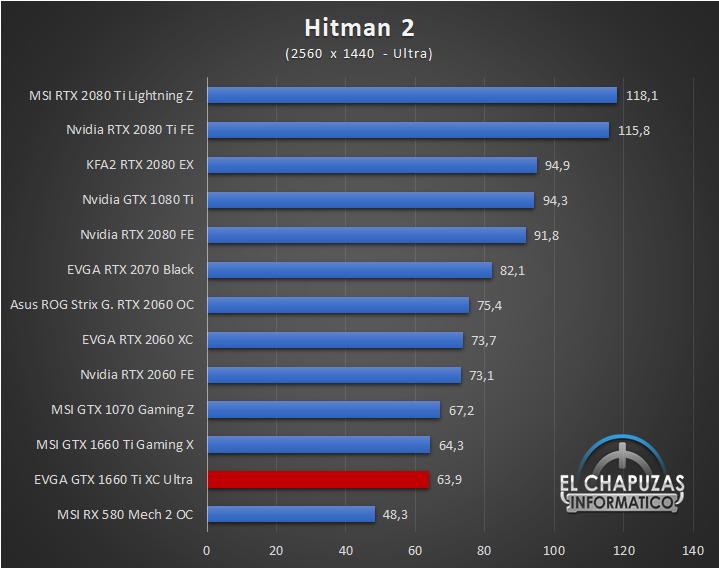 EVGA GeForce GTX 1660 Ti XC Ultra Juegos QHD 8 45
