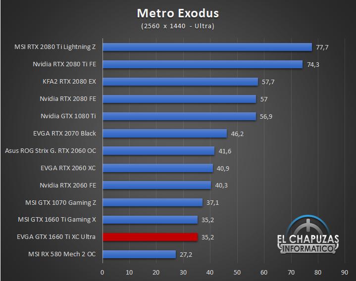 EVGA GeForce GTX 1660 Ti XC Ultra Juegos QHD 9 46