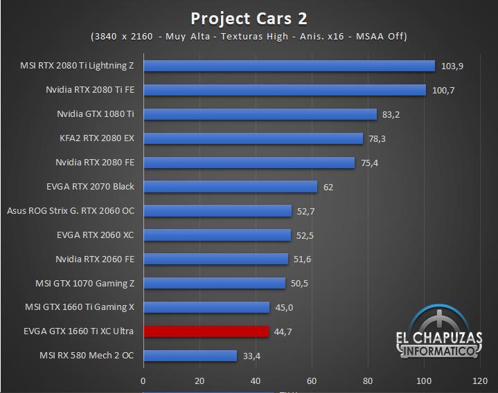 EVGA GeForce GTX 1660 Ti XC Ultra Juegos UHD 10 60