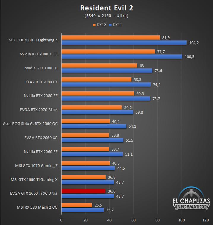EVGA GeForce GTX 1660 Ti XC Ultra Juegos UHD 11 61