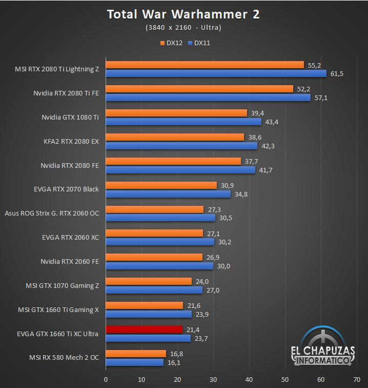 EVGA GeForce GTX 1660 Ti XC Ultra Juegos UHD 13 63