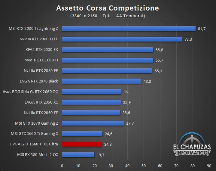 EVGA GeForce GTX 1660 Ti XC Ultra Juegos UHD 3 53